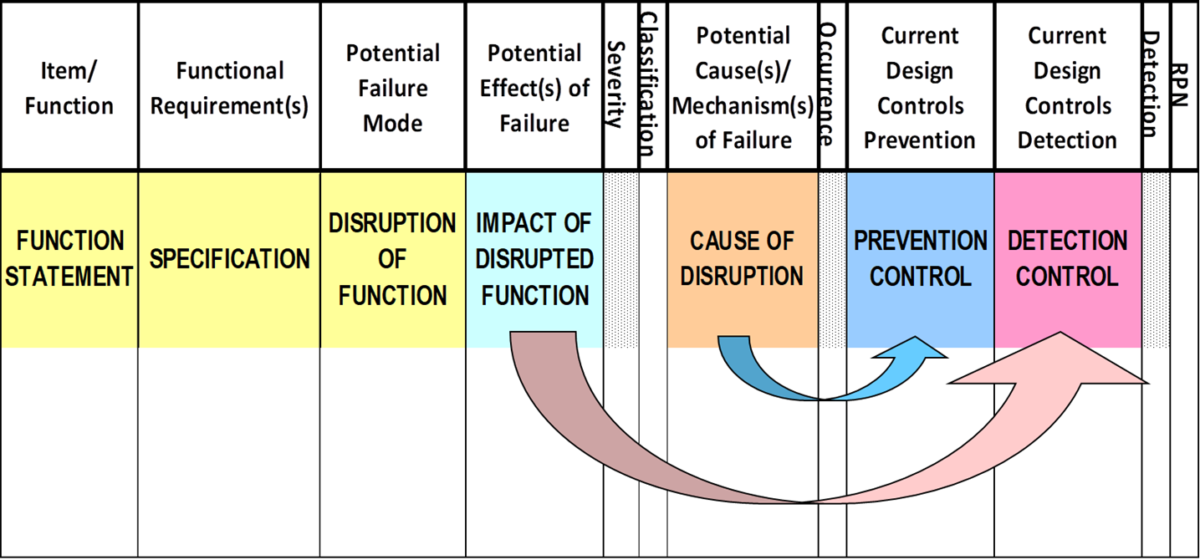 Understanding Prevention and Detection Controls in Failure Modes & Effects Analyses