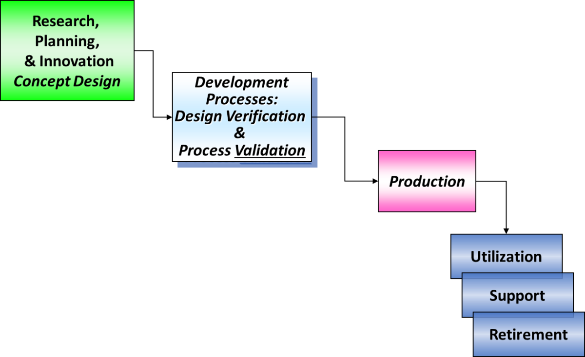 Driving Production Validation With PFMEA